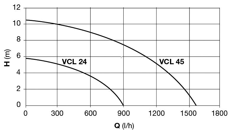 media/image/69/1a/3d/VCL-24-S_VCL-45-S.jpg