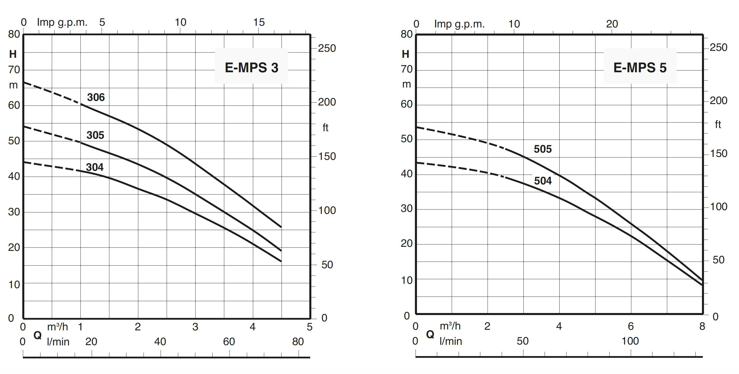 https://www.calpeda.de/media/image/fd/d6/04/E-MPS_curve.jpg